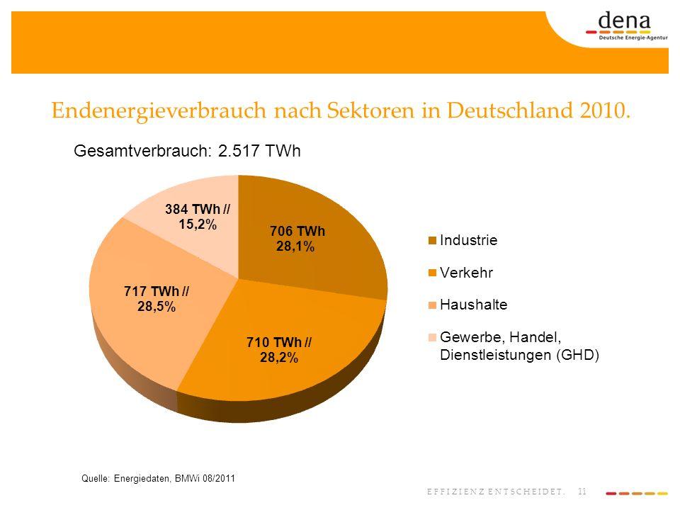Endenergieverbrauch nach Sektoren in Deutschland 2010.