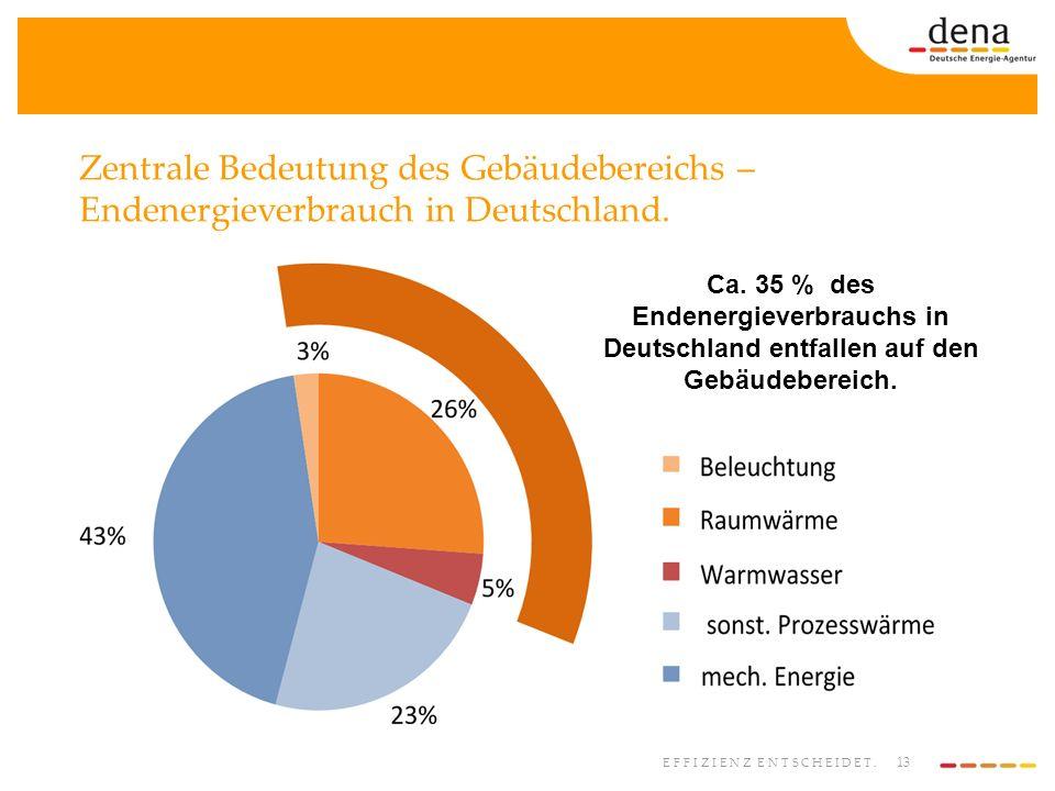 Zentrale Bedeutung des Gebäudebereichs – Endenergieverbrauch in Deutschland.