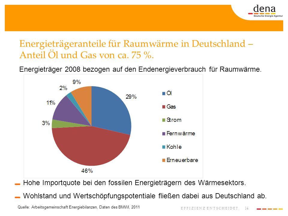 Energieträgeranteile für Raumwärme in Deutschland – Anteil Öl und Gas von ca. 75 %.