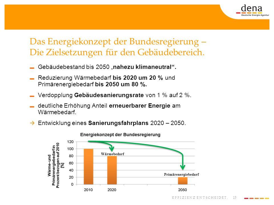 Das Energiekonzept der Bundesregierung – Die Zielsetzungen für den Gebäudebereich.