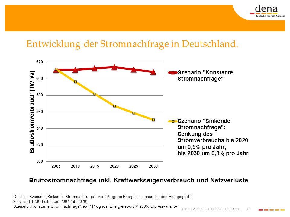 Entwicklung der Stromnachfrage in Deutschland.