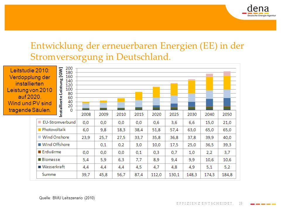 Entwicklung der erneuerbaren Energien (EE) in der Stromversorgung in Deutschland.