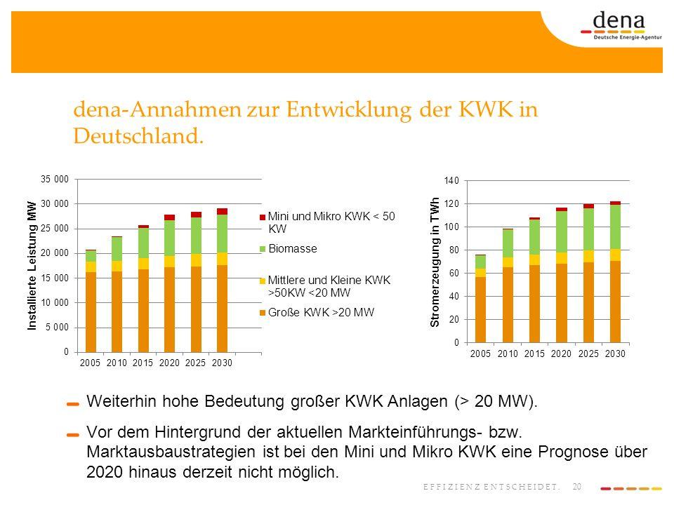 dena-Annahmen zur Entwicklung der KWK in Deutschland.