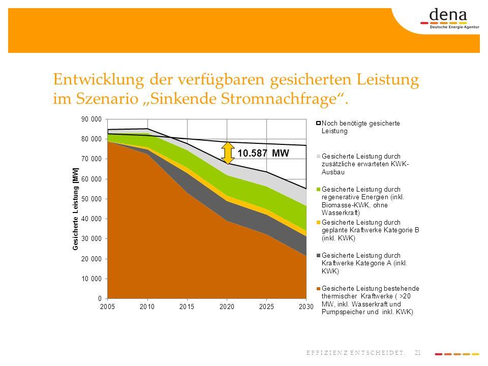 """Entwicklung der verfügbaren gesicherten Leistung im Szenario """"Sinkende Stromnachfrage ."""