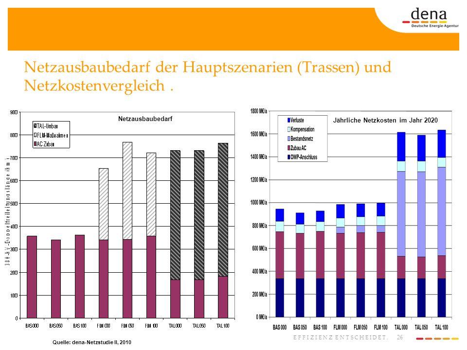 Jährliche Netzkosten im Jahr 2020 Quelle: dena-Netzstudie II, 2010