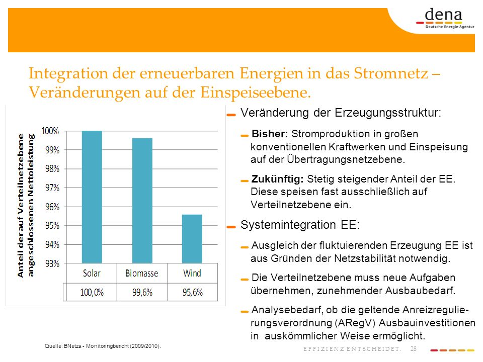 Integration der erneuerbaren Energien in das Stromnetz – Veränderungen auf der Einspeiseebene.