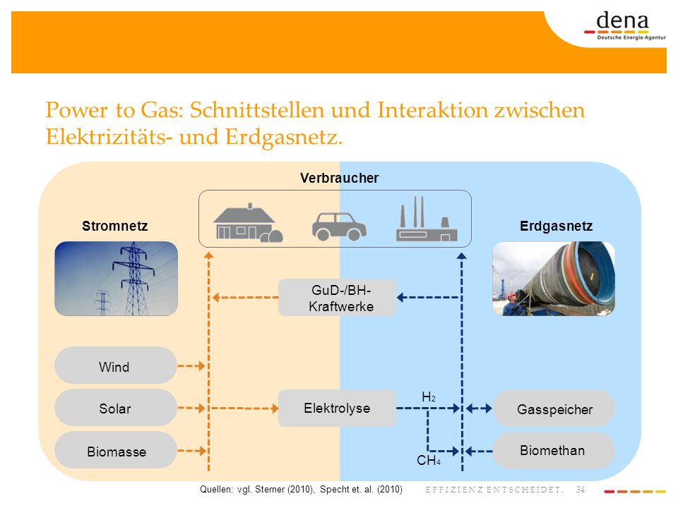 Quellen: vgl. Sterner (2010), Specht et. al. (2010)