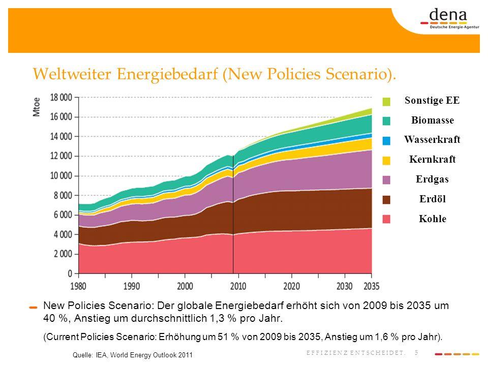 Weltweiter Energiebedarf (New Policies Scenario).