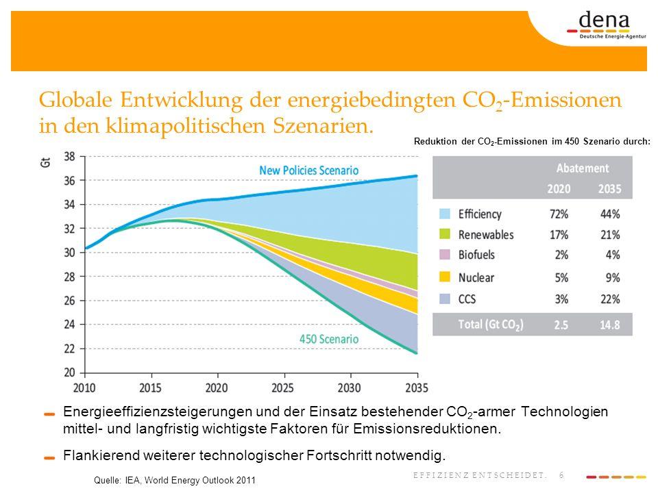 Reduktion der CO2-Emissionen im 450 Szenario durch: