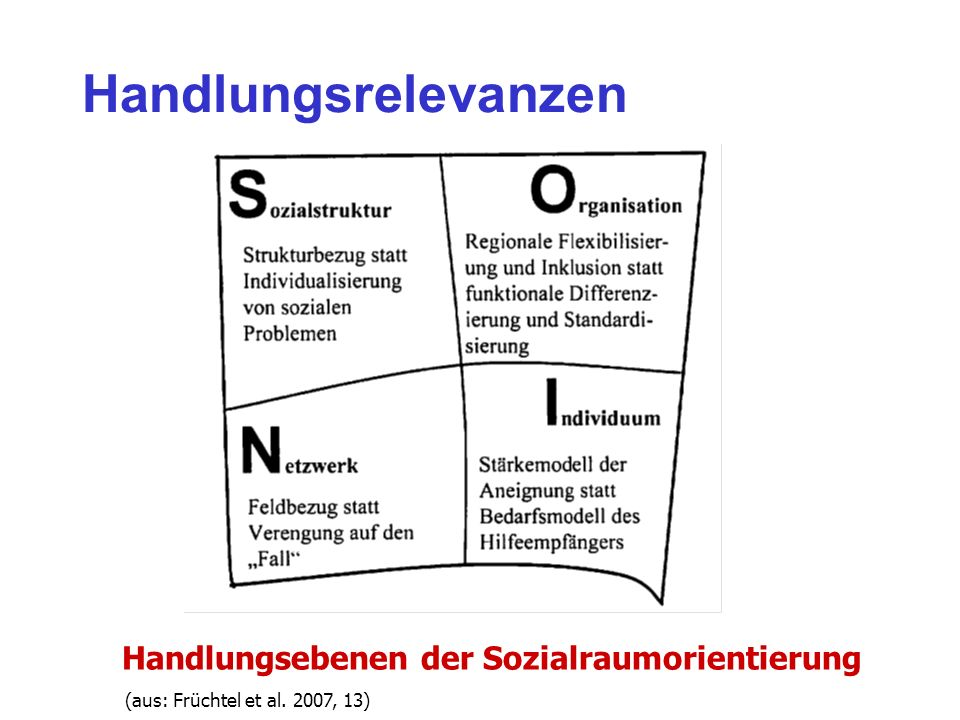 Handlungsrelevanzen Handlungsebenen der Sozialraumorientierung