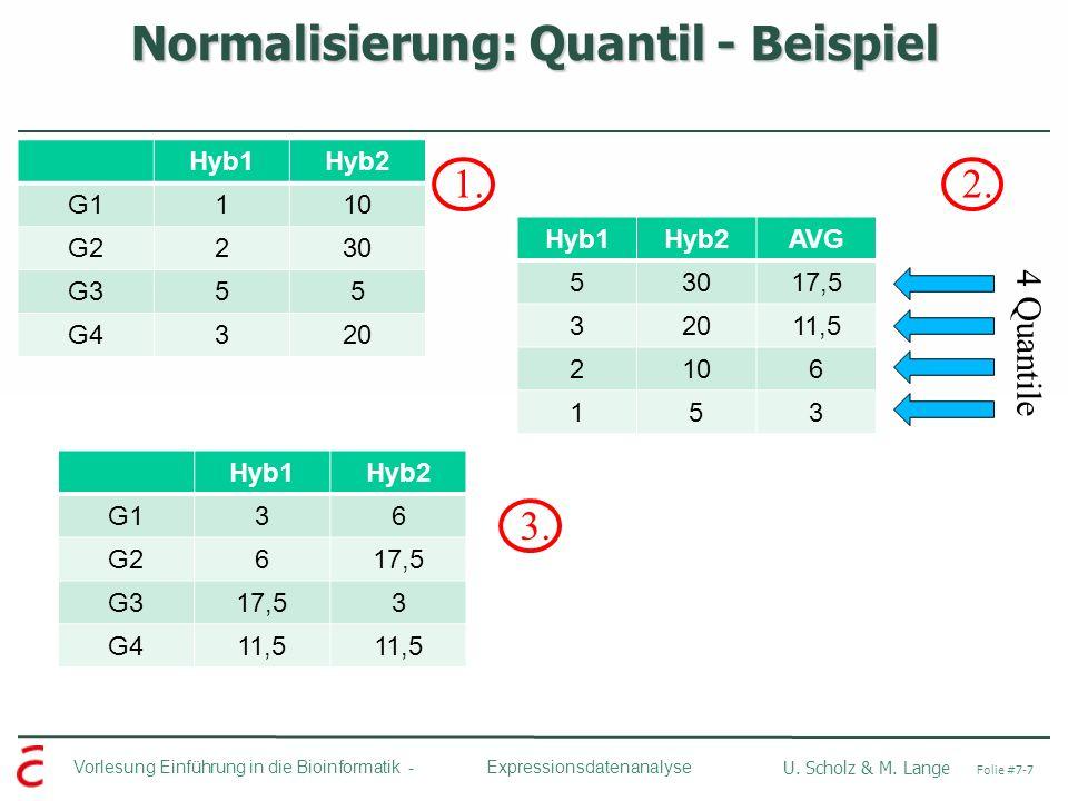 Normalisierung: Quantil - Beispiel