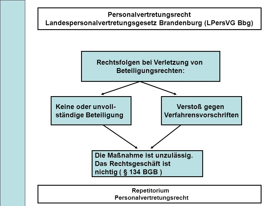 Rechtsfolgen bei Verletzung von Beteiligungsrechten: