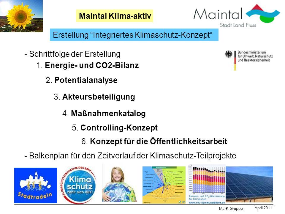 Erstellung Integriertes Klimaschutz-Konzept