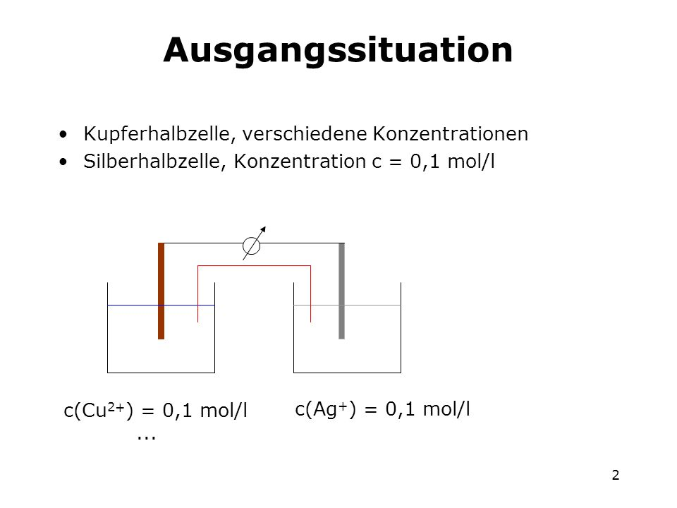 Ausgangssituation Kupferhalbzelle, verschiedene Konzentrationen
