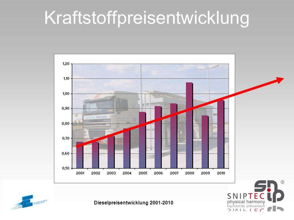 Kraftstoffpreisentwicklung