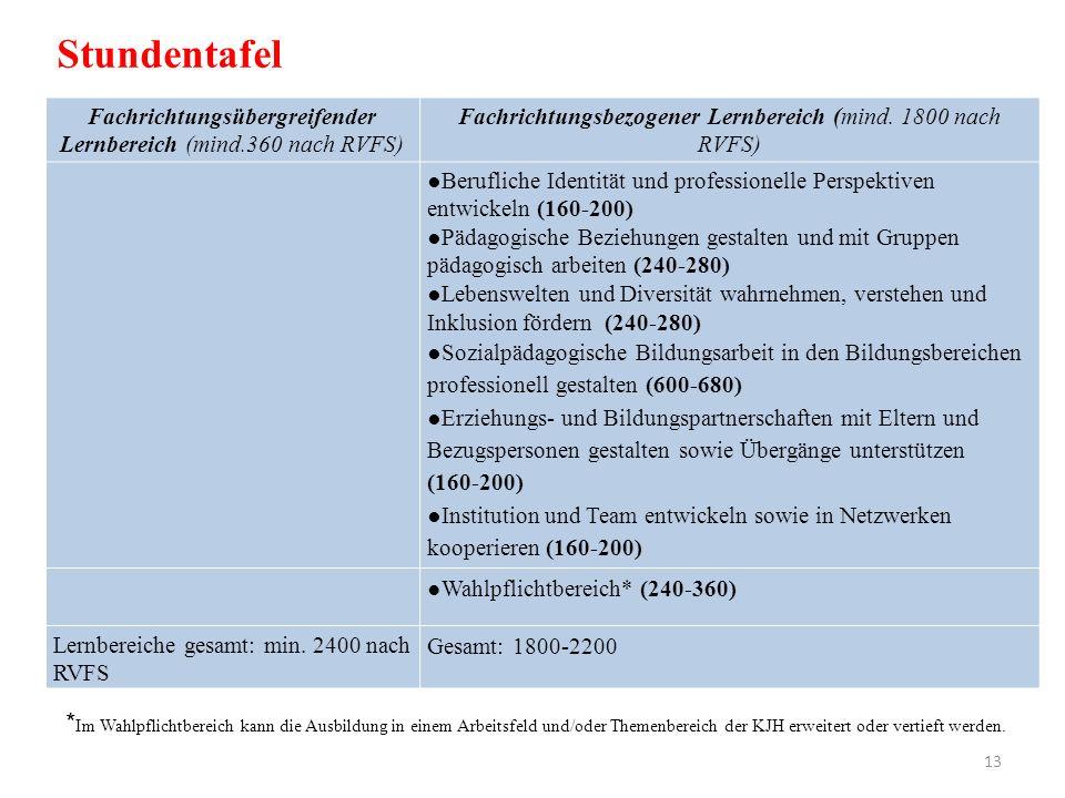 Stundentafel Fachrichtungsübergreifender Lernbereich (mind.360 nach RVFS) Fachrichtungsbezogener Lernbereich (mind. 1800 nach RVFS)