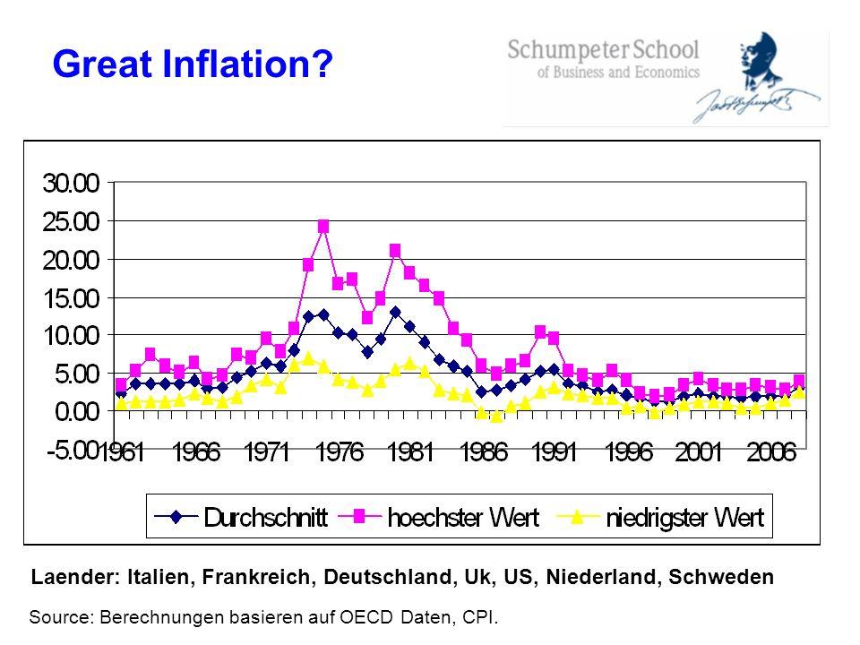 Great Inflation. Laender: Italien, Frankreich, Deutschland, Uk, US, Niederland, Schweden.
