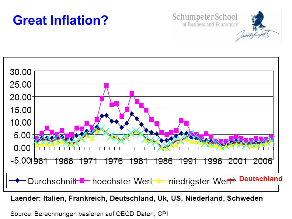 Great Inflation 30.00. 25.00. 20.00. 15.00. 10.00. 5.00. 0.00. -5.00. 1961. 1966. 1971. 1976.