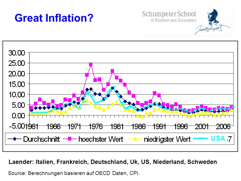 Great Inflation. USA. Laender: Italien, Frankreich, Deutschland, Uk, US, Niederland, Schweden.