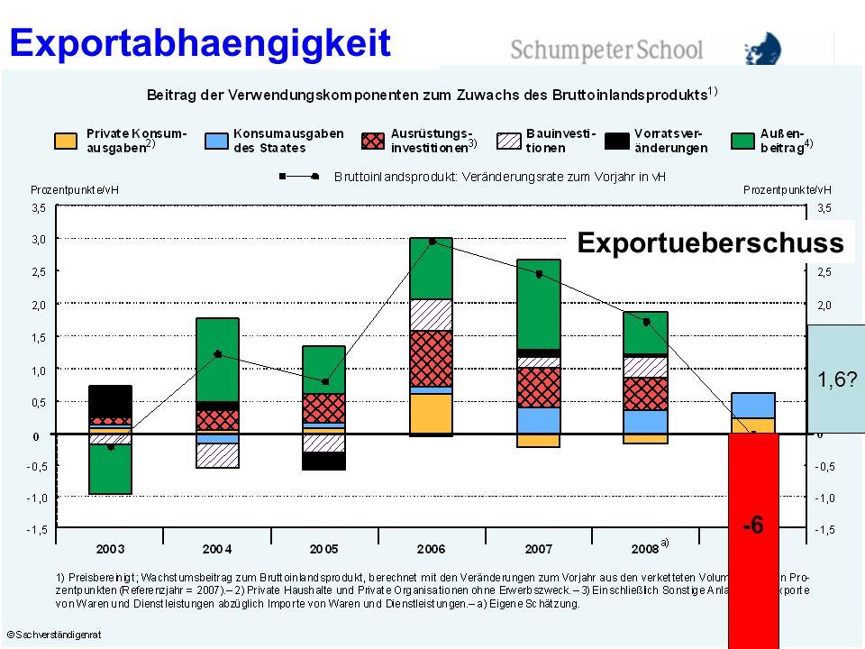 Exportabhaengigkeit Exportueberschuss 1,6 -6