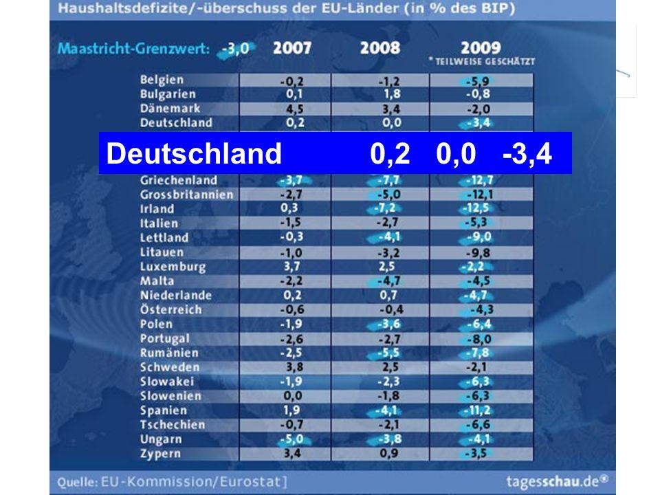 Deutschland 0,2 0,0 -3,4