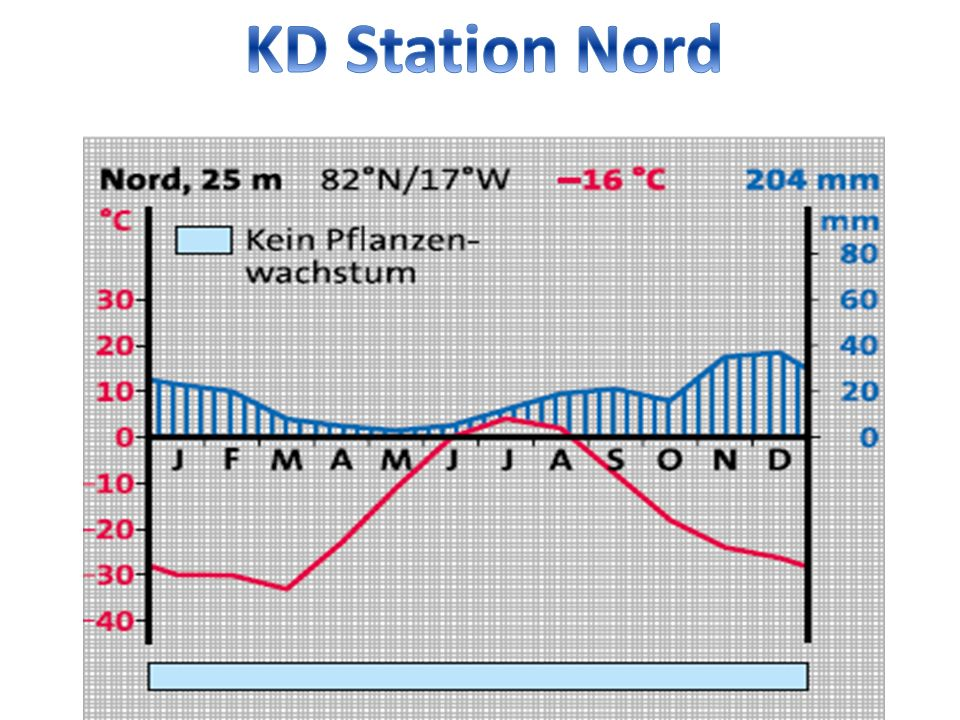 KD Station Nord