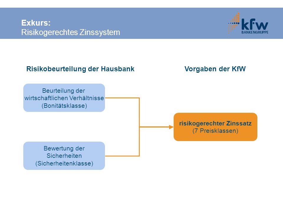 Exkurs: Risikogerechtes Zinssystem