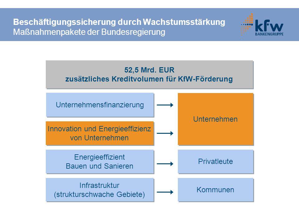 zusätzliches Kreditvolumen für KfW-Förderung