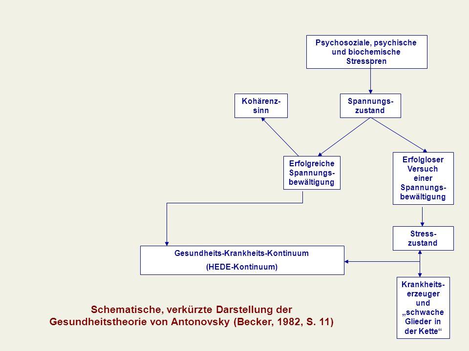 Psychosoziale, psychische und biochemische Stressoren
