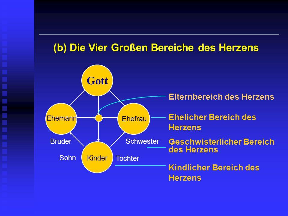 Gott (b) Die Vier Großen Bereiche des Herzens