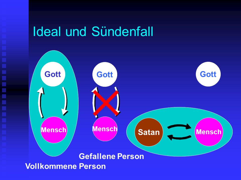 Ideal und Sündenfall Gott Gott Gott Satan Gefallene Person