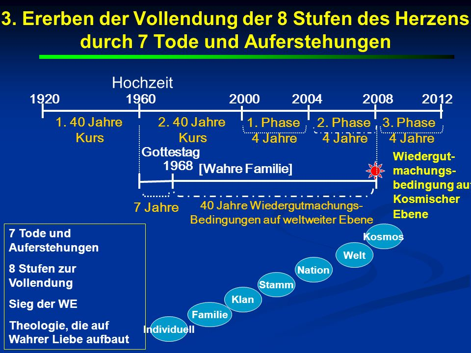 40 Jahre Wiedergutmachungs- Bedingungen auf weltweiter Ebene