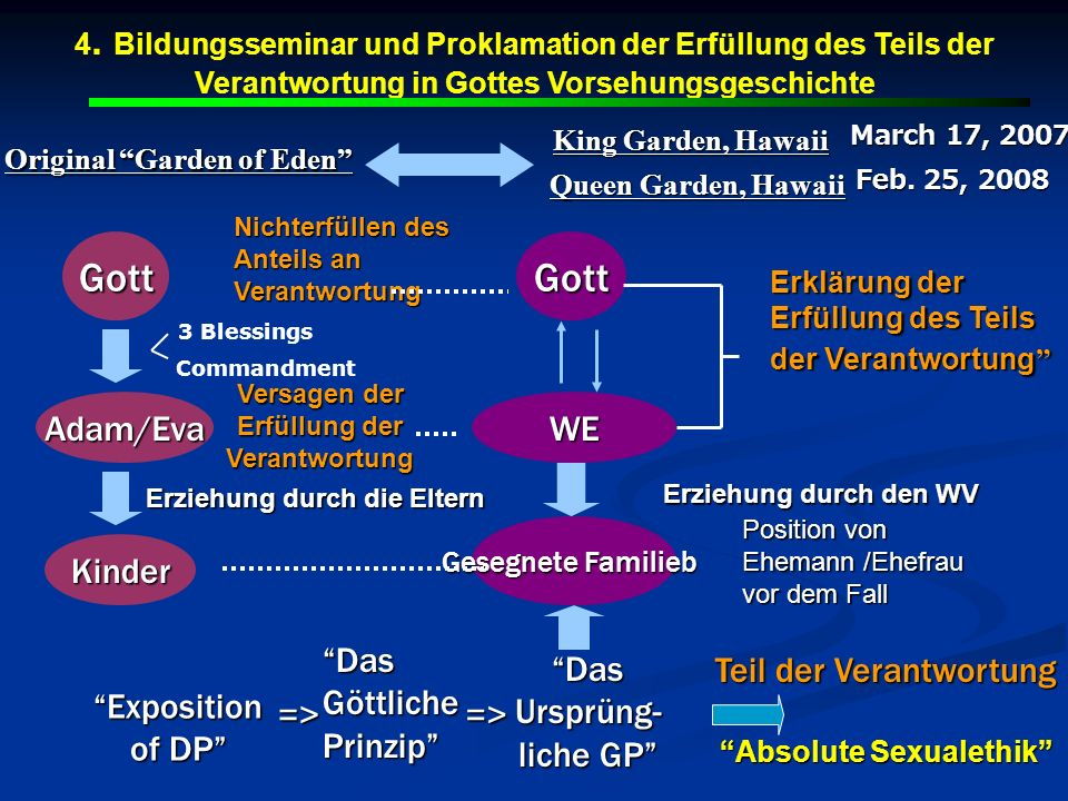 Gott Gott Adam/Eva WE Kinder Das Göttliche Prinzip