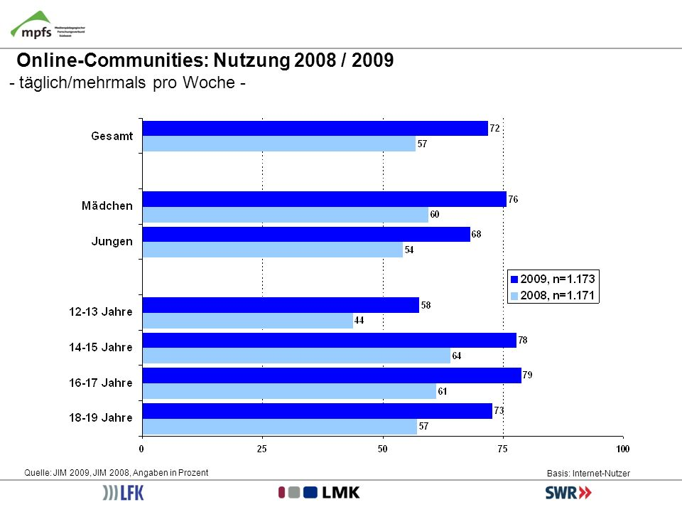 Online-Communities: Nutzung 2008 / 2009