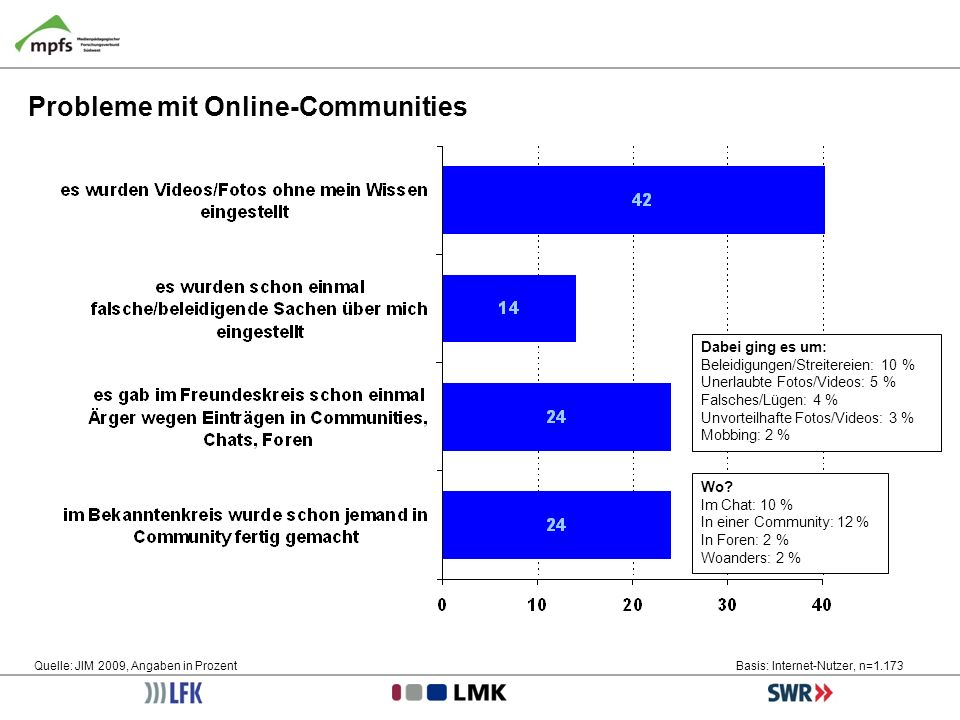 Probleme mit Online-Communities
