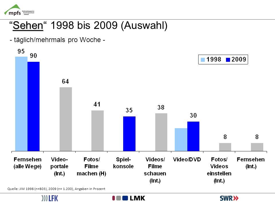 Sehen 1998 bis 2009 (Auswahl) - täglich/mehrmals pro Woche -