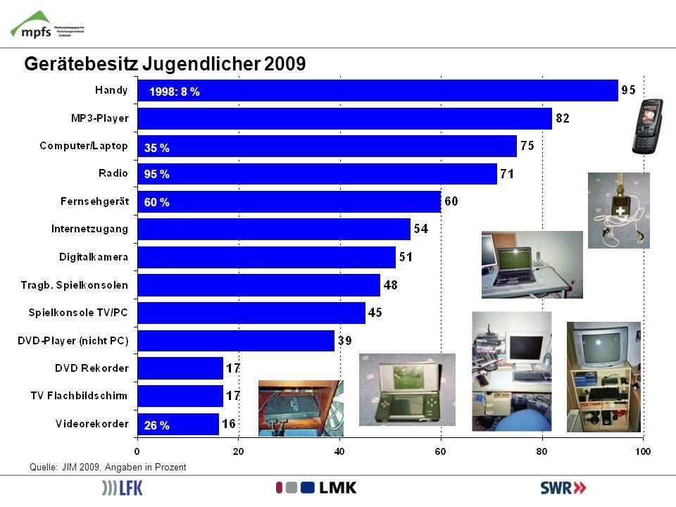 Gerätebesitz Jugendlicher 2009