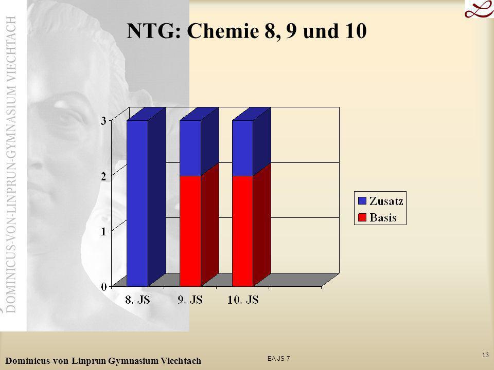 NTG: Chemie 8, 9 und 10 Dominicus-von-Linprun Gymnasium Viechtach