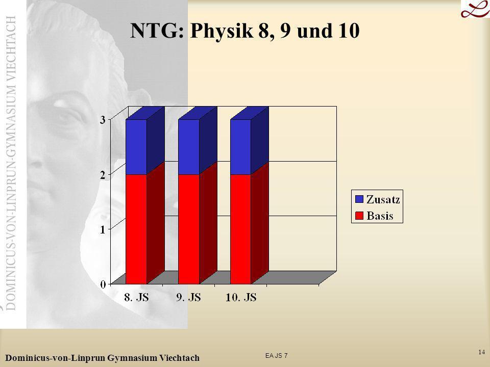 NTG: Physik 8, 9 und 10 Dominicus-von-Linprun Gymnasium Viechtach
