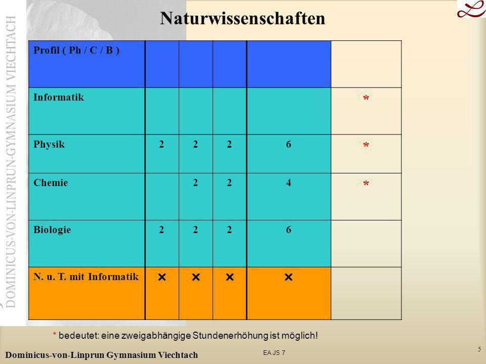 Naturwissenschaften * Profil ( Ph / C / B ) Informatik Physik 2 6