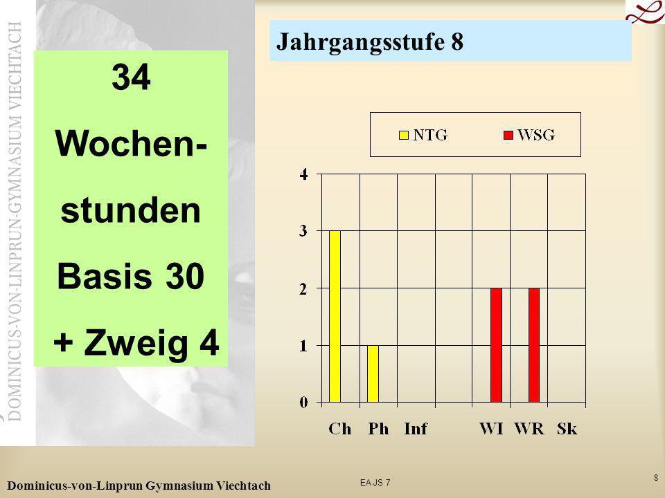 34 Wochen- stunden Basis 30 + Zweig 4
