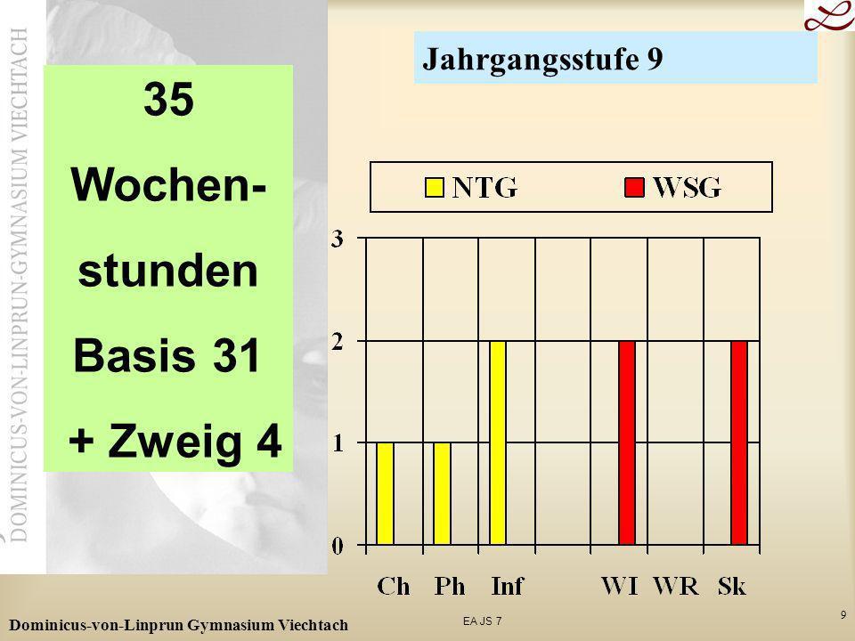35 Wochen- stunden Basis 31 + Zweig 4