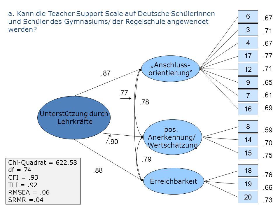 a. Kann die Teacher Support Scale auf Deutsche Schülerinnen und Schüler des Gymnasiums/ der Regelschule angewendet werden