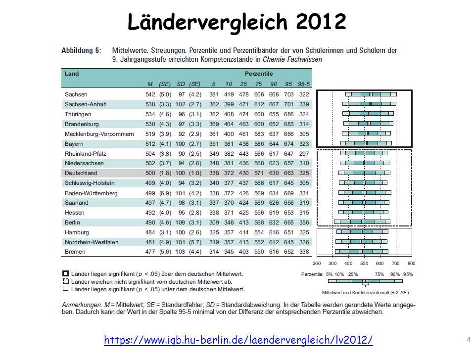 Ländervergleich 2012 https://www.iqb.hu-berlin.de/laendervergleich/lv2012/