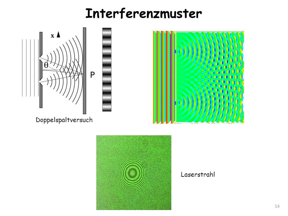 Interferenzmuster Doppelspaltversuch Laserstrahl