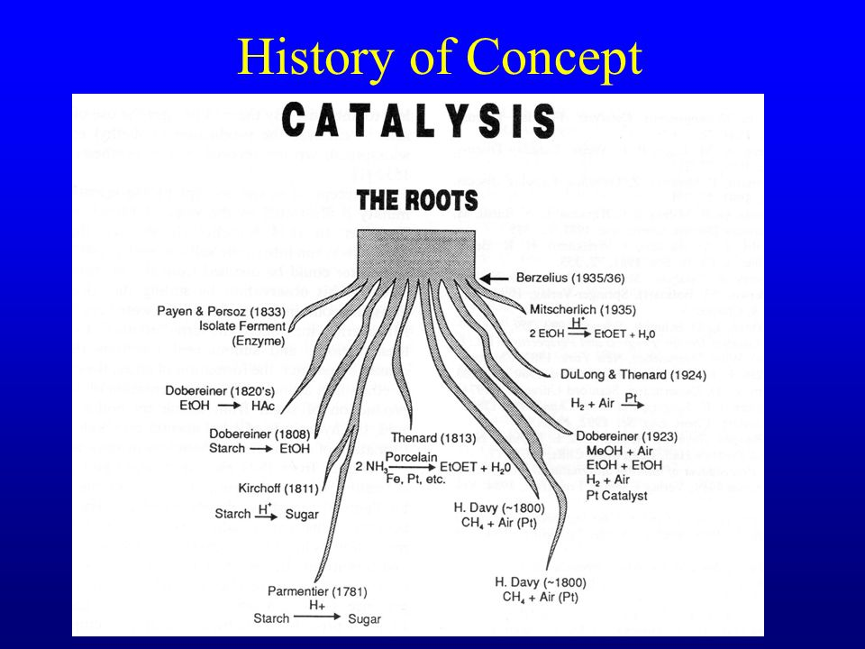 History of Concept