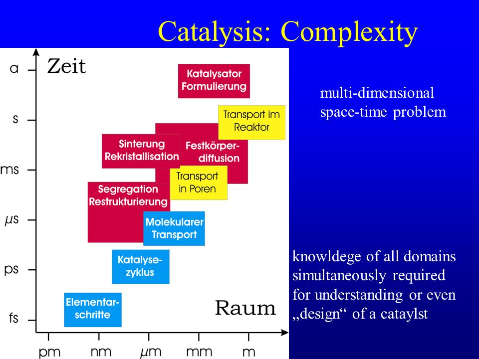 Catalysis: Complexity