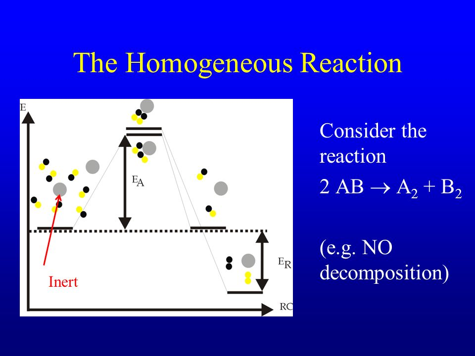 The Homogeneous Reaction