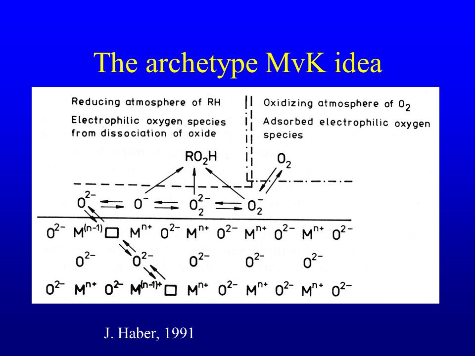The archetype MvK idea J. Haber, 1991