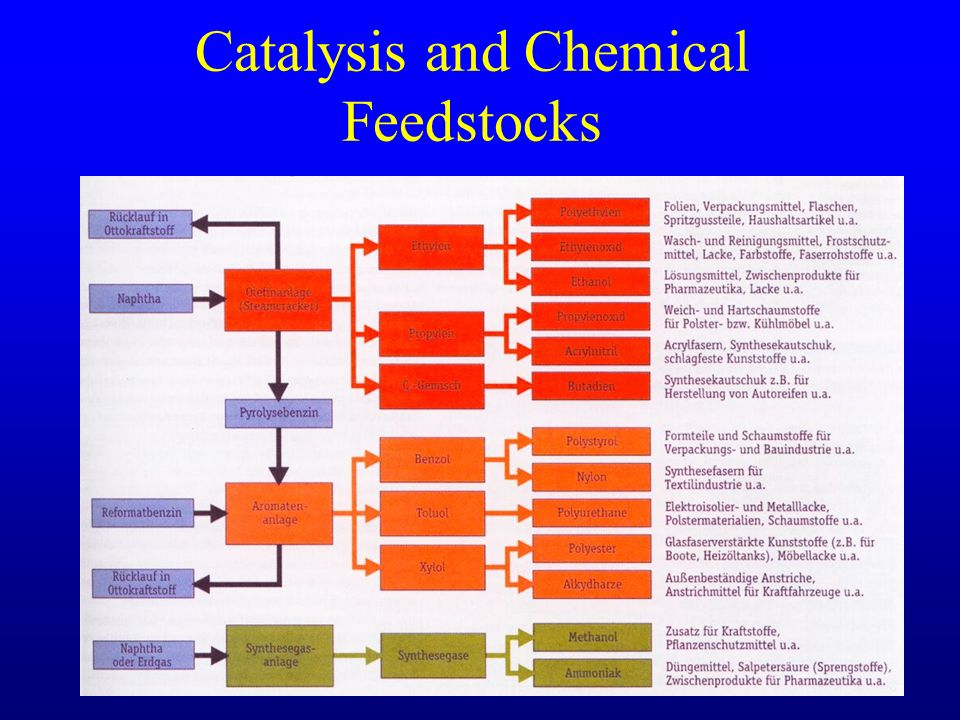 Catalysis and Chemical Feedstocks